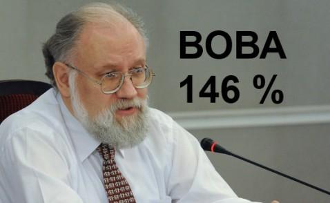 churov 146